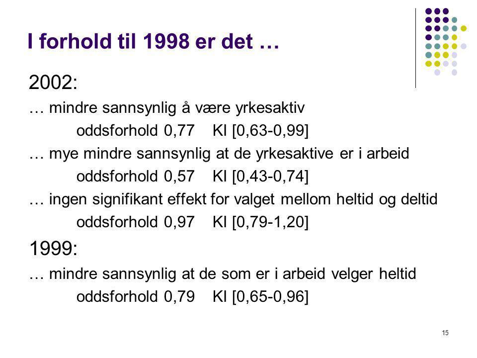 I forhold til 1998 er det … 2002: … mindre sannsynlig å være yrkesaktiv oddsforhold 0,77 KI [0,63-0,99] … mye mindre sannsynlig at de yrkesaktive er i arbeid oddsforhold 0,57 KI [0,43-0,74] … ingen signifikant effekt for valget mellom heltid og deltid oddsforhold 0,97 KI [0,79-1,20] 1999: … mindre sannsynlig at de som er i arbeid velger heltid oddsforhold 0,79 KI [0,65-0,96] 15