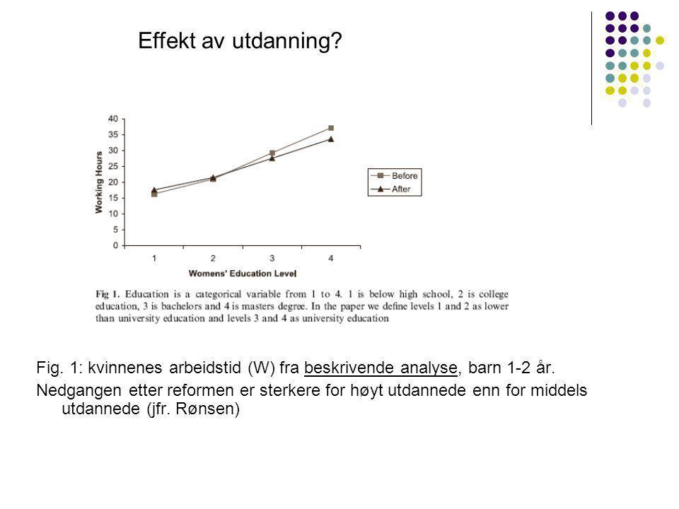 Fig. 1: kvinnenes arbeidstid (W) fra beskrivende analyse, barn 1-2 år.