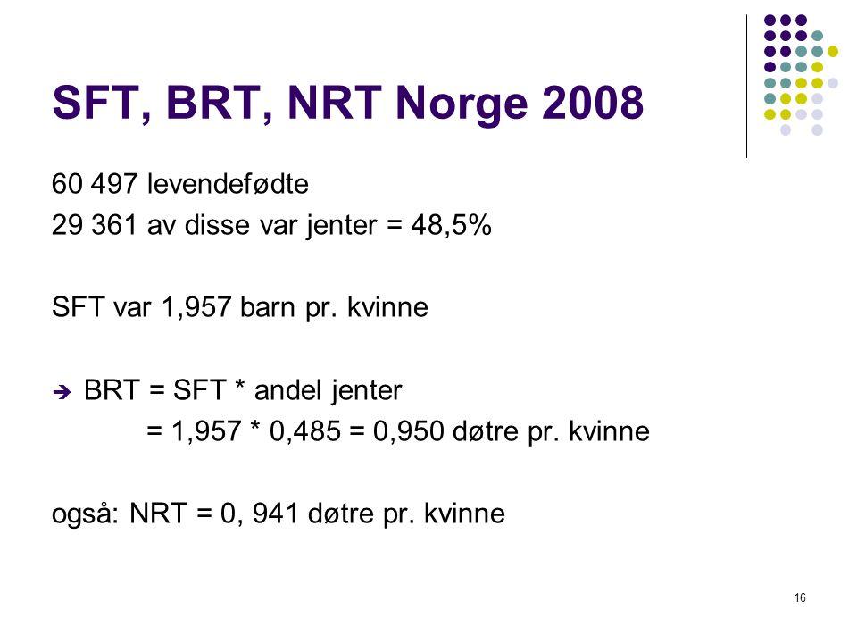 16 SFT, BRT, NRT Norge 2008 60 497 levendefødte 29 361 av disse var jenter = 48,5% SFT var 1,957 barn pr.
