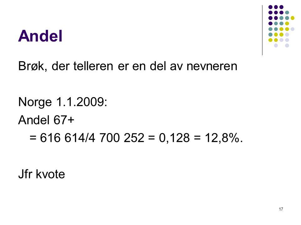 17 Andel Brøk, der telleren er en del av nevneren Norge 1.1.2009: Andel 67+ = 616 614/4 700 252 = 0,128 = 12,8%.