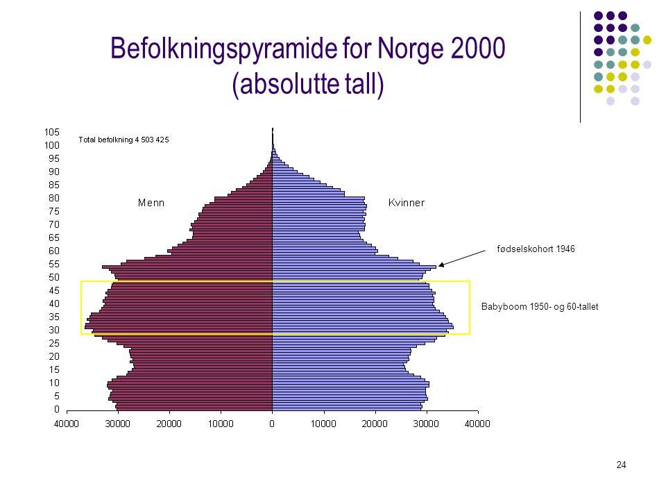 24 Befolkningspyramide for Norge 2000 (absolutte tall) fødselskohort 1946 Babyboom 1950- og 60-tallet