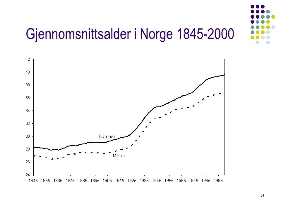 34 Gjennomsnittsalder i Norge 1845-2000