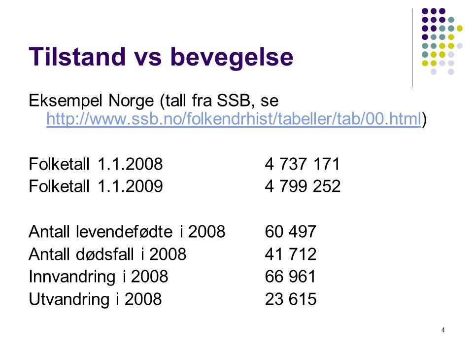 4 Tilstand vs bevegelse Eksempel Norge (tall fra SSB, se http://www.ssb.no/folkendrhist/tabeller/tab/00.html) http://www.ssb.no/folkendrhist/tabeller/tab/00.html Folketall 1.1.20084 737 171 Folketall 1.1.20094 799 252 Antall levendefødte i 200860 497 Antall dødsfall i 200841 712 Innvandring i 200866 961 Utvandring i 200823 615