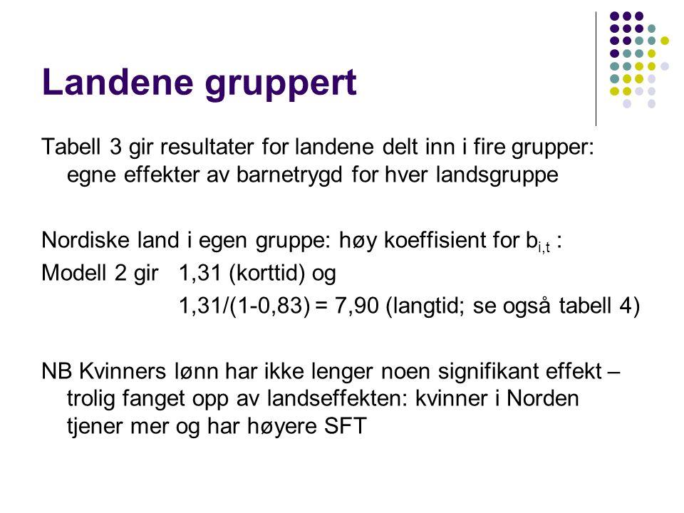 Landene gruppert Tabell 3 gir resultater for landene delt inn i fire grupper: egne effekter av barnetrygd for hver landsgruppe Nordiske land i egen gruppe: høy koeffisient for b i,t : Modell 2 gir 1,31 (korttid) og 1,31/(1-0,83) = 7,90 (langtid; se også tabell 4) NB Kvinners lønn har ikke lenger noen signifikant effekt – trolig fanget opp av landseffekten: kvinner i Norden tjener mer og har høyere SFT
