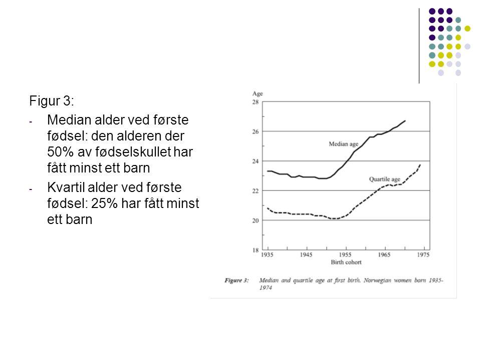 Figur 3: - Median alder ved første fødsel: den alderen der 50% av fødselskullet har fått minst ett barn - Kvartil alder ved første fødsel: 25% har fått minst ett barn