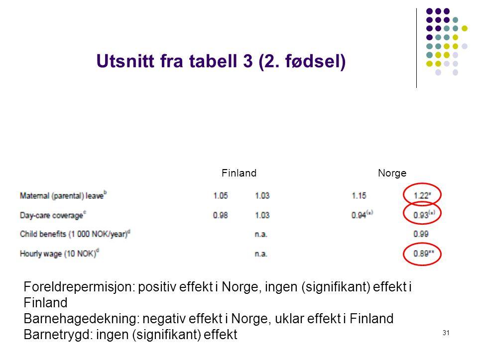 31 Utsnitt fra tabell 3 (2.
