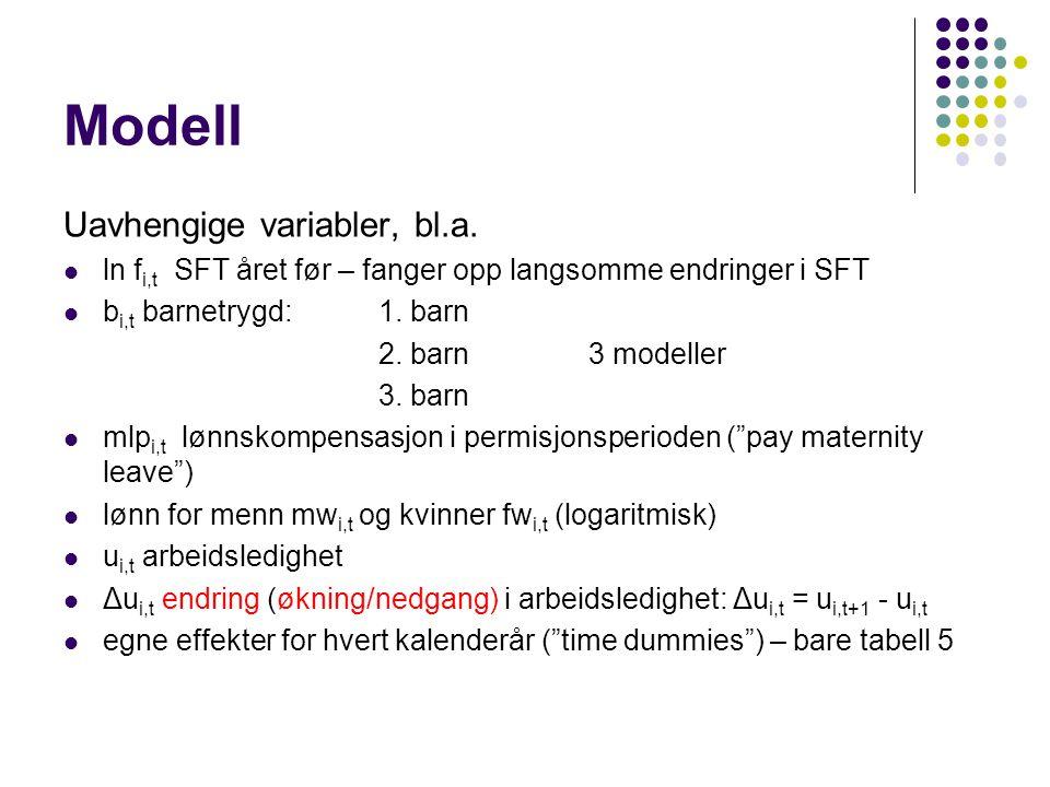 Modell Uavhengige variabler, bl.a.