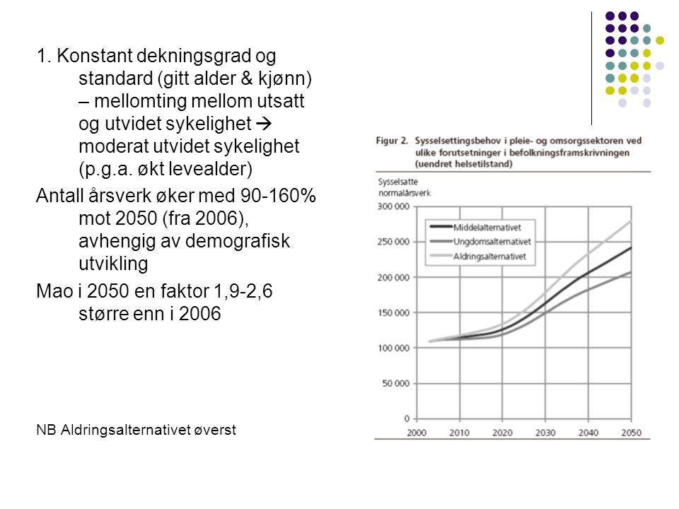 1. Konstant dekningsgrad og standard (gitt alder & kjønn) – mellomting mellom utsatt og utvidet sykelighet  moderat utvidet sykelighet (p.g.a. økt le