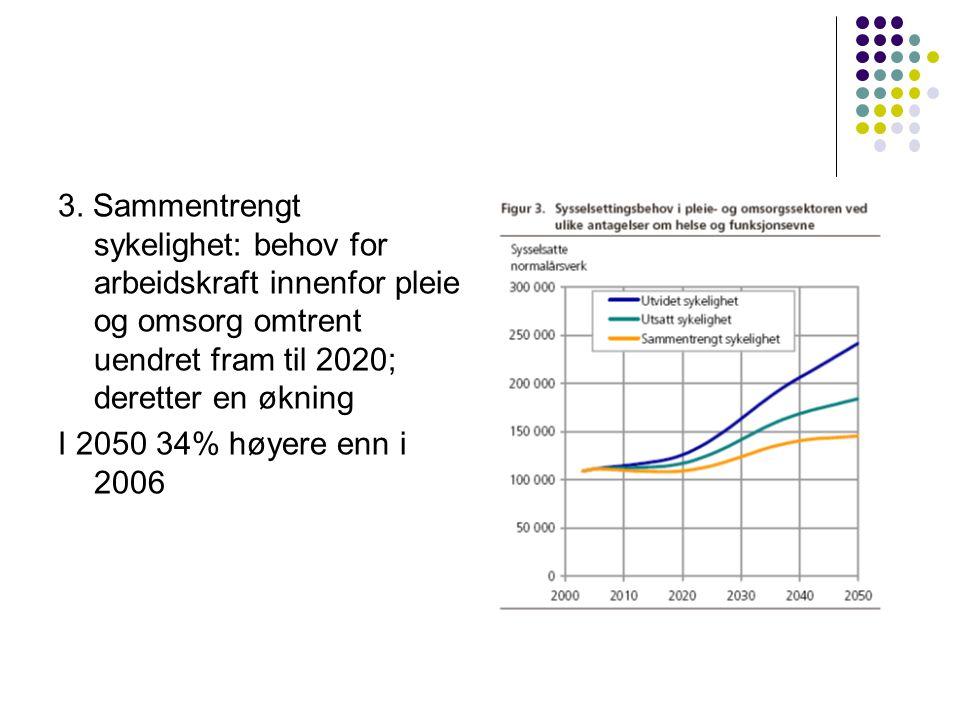 3. Sammentrengt sykelighet: behov for arbeidskraft innenfor pleie og omsorg omtrent uendret fram til 2020; deretter en økning I 2050 34% høyere enn i