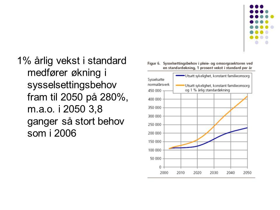 1% årlig vekst i standard medfører økning i sysselsettingsbehov fram til 2050 på 280%, m.a.o.