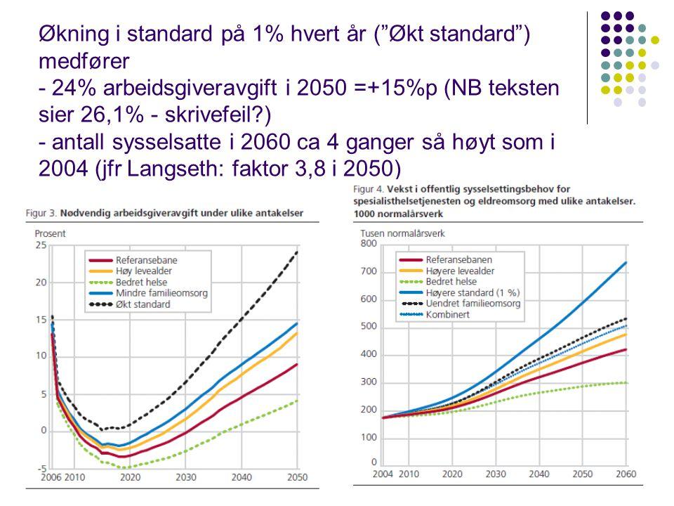Økning i standard på 1% hvert år ( Økt standard ) medfører - 24% arbeidsgiveravgift i 2050 =+15%p (NB teksten sier 26,1% - skrivefeil?) - antall sysselsatte i 2060 ca 4 ganger så høyt som i 2004 (jfr Langseth: faktor 3,8 i 2050) 26