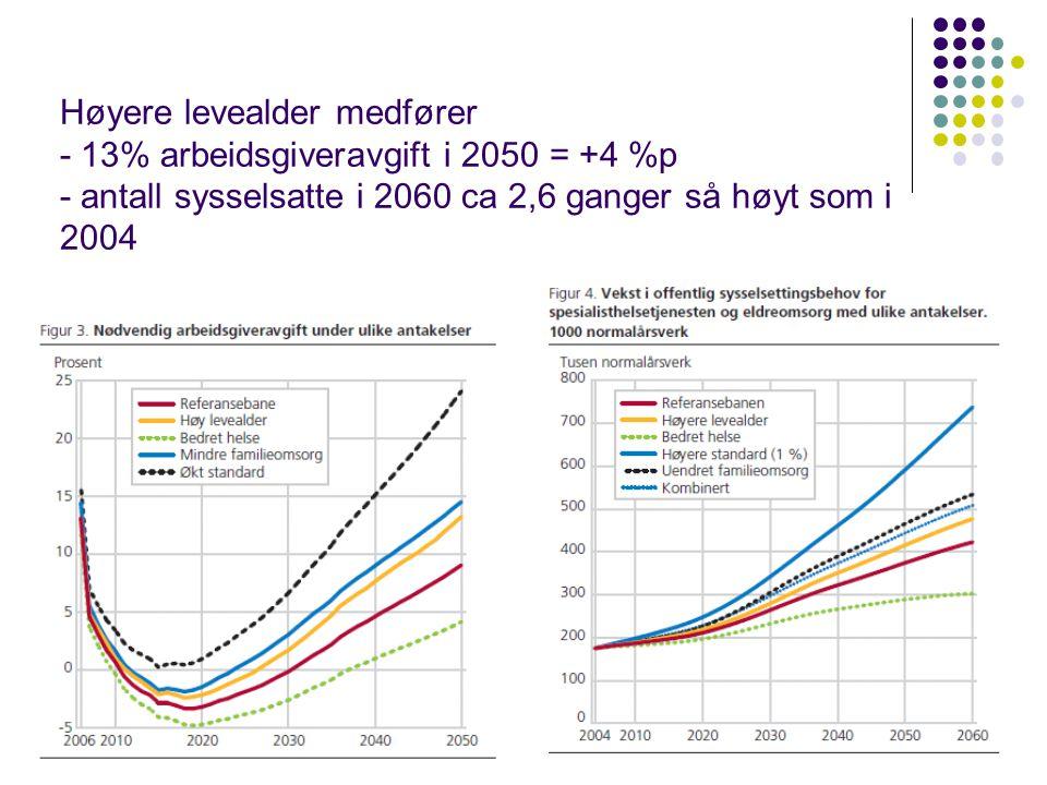 Høyere levealder medfører - 13% arbeidsgiveravgift i 2050 = +4 %p - antall sysselsatte i 2060 ca 2,6 ganger så høyt som i 2004 28