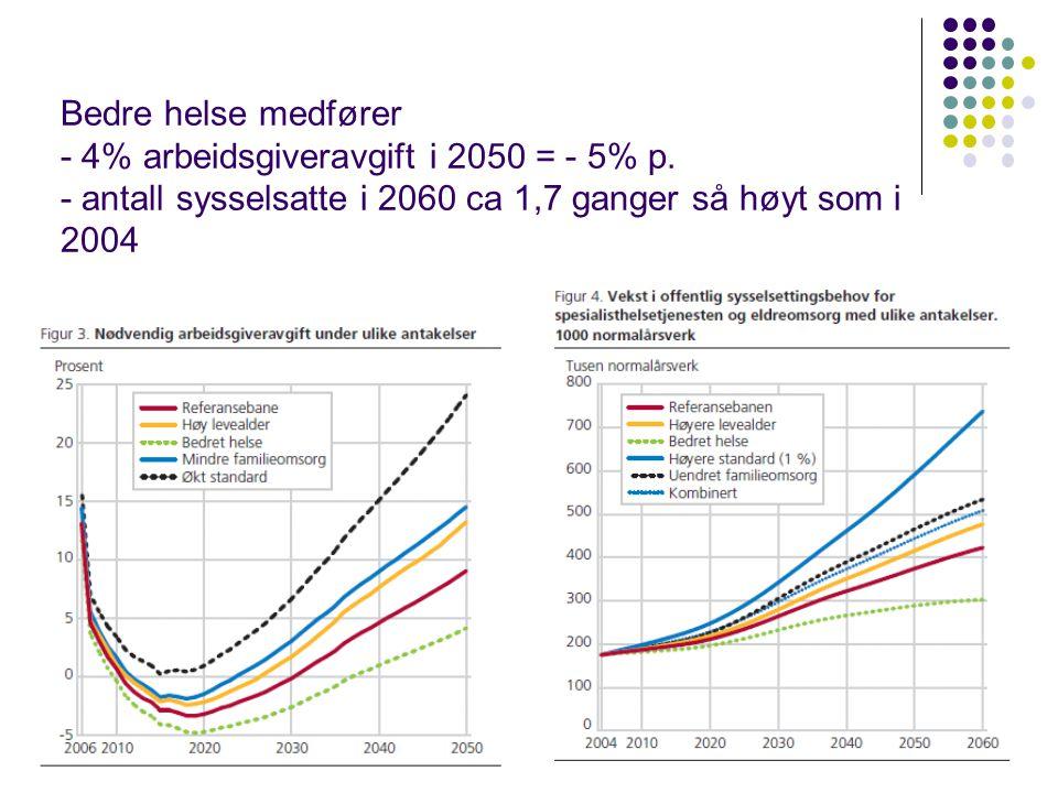 Bedre helse medfører - 4% arbeidsgiveravgift i 2050 = - 5% p.