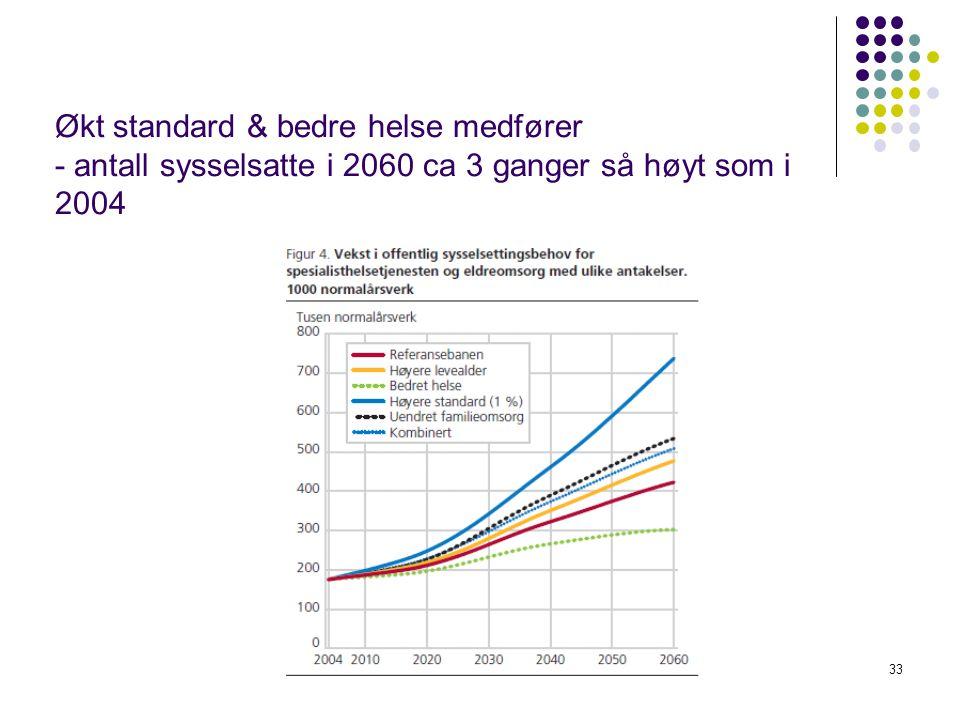 Økt standard & bedre helse medfører - antall sysselsatte i 2060 ca 3 ganger så høyt som i 2004 33