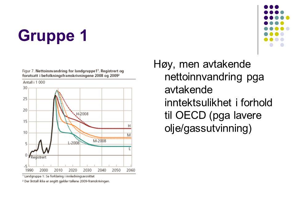 Gruppe 1 Høy, men avtakende nettoinnvandring pga avtakende inntektsulikhet i forhold til OECD (pga lavere olje/gassutvinning)