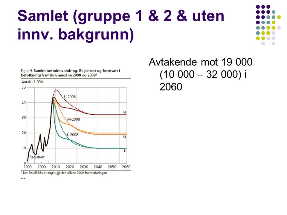 Samlet (gruppe 1 & 2 & uten innv. bakgrunn) Avtakende mot 19 000 (10 000 – 32 000) i 2060