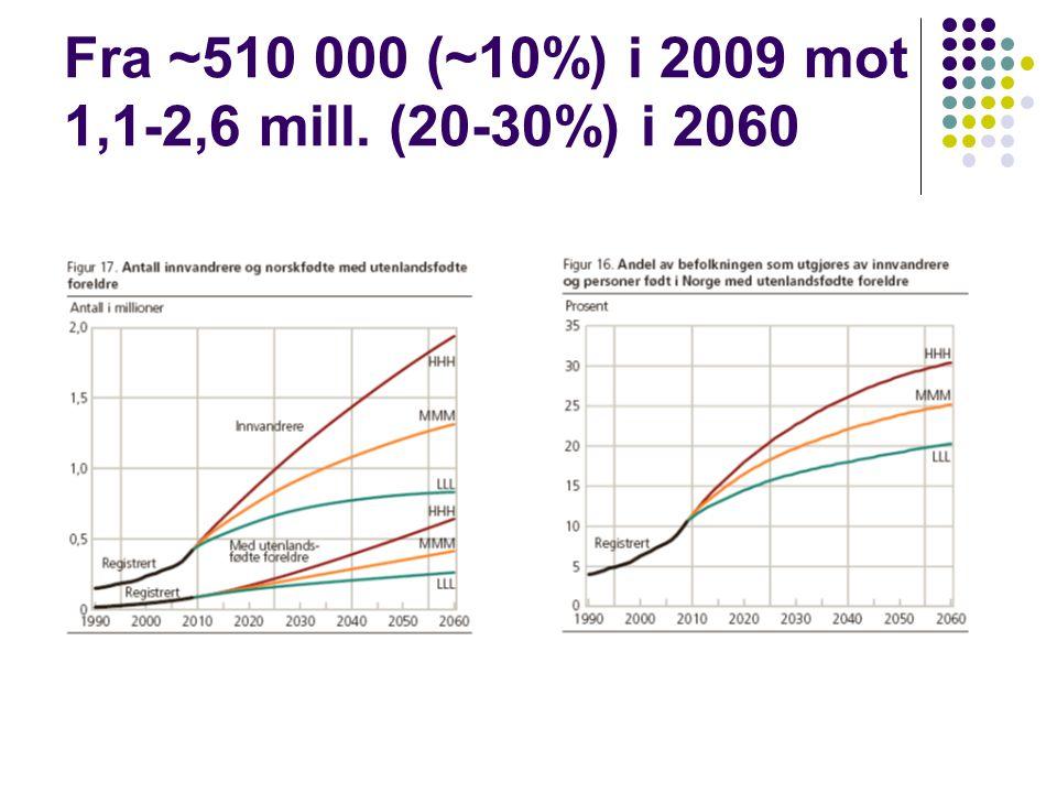 Fra ~510 000 (~10%) i 2009 mot 1,1-2,6 mill. (20-30%) i 2060