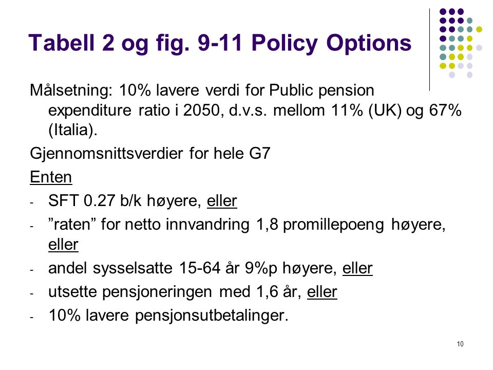 Tabell 2 og fig. 9-11 Policy Options Målsetning: 10% lavere verdi for Public pension expenditure ratio i 2050, d.v.s. mellom 11% (UK) og 67% (Italia).