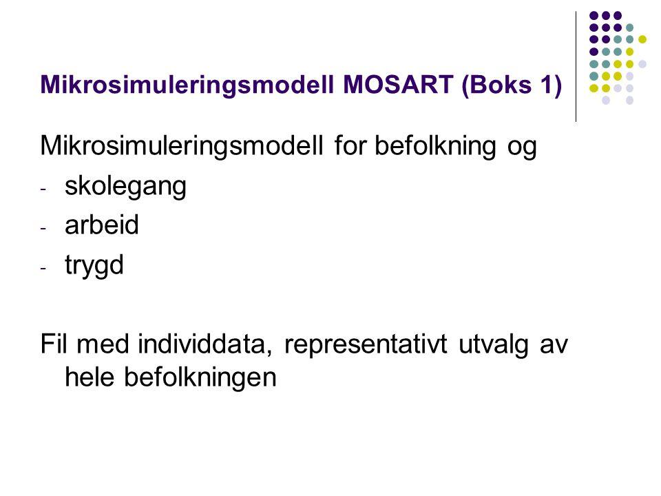 Mikrosimuleringsmodell MOSART (Boks 1) Mikrosimuleringsmodell for befolkning og - skolegang - arbeid - trygd Fil med individdata, representativt utvalg av hele befolkningen