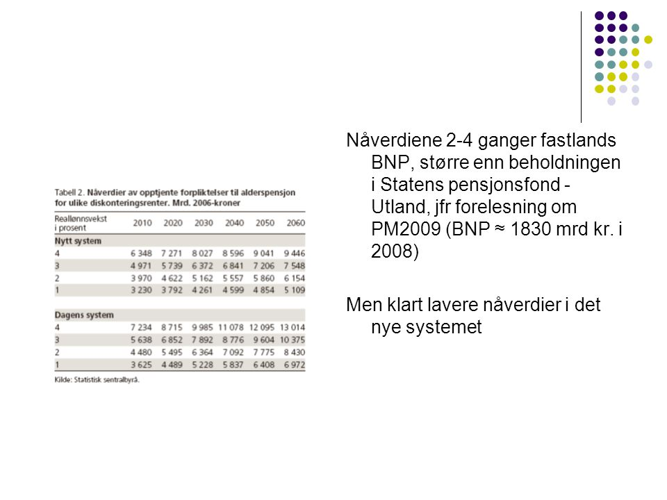Nåverdiene 2-4 ganger fastlands BNP, større enn beholdningen i Statens pensjonsfond - Utland, jfr forelesning om PM2009 (BNP ≈ 1830 mrd kr.