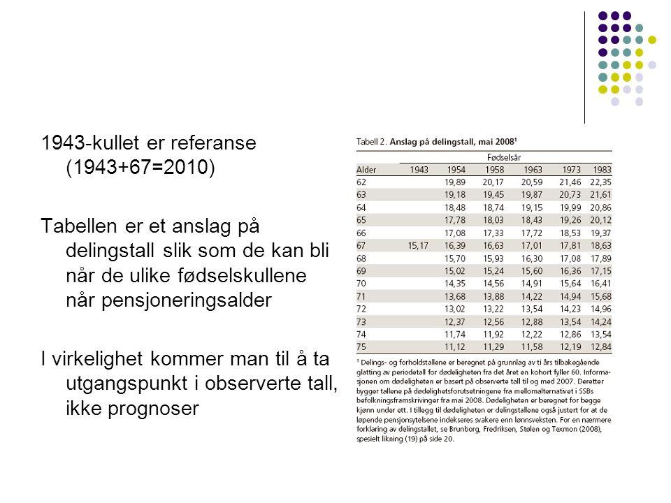 1943-kullet er referanse (1943+67=2010) Tabellen er et anslag på delingstall slik som de kan bli når de ulike fødselskullene når pensjoneringsalder I virkelighet kommer man til å ta utgangspunkt i observerte tall, ikke prognoser
