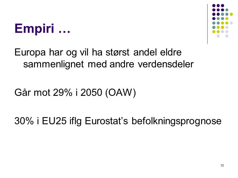 Empiri … Europa har og vil ha størst andel eldre sammenlignet med andre verdensdeler Går mot 29% i 2050 (OAW) 30% i EU25 iflg Eurostat's befolkningsprognose 10