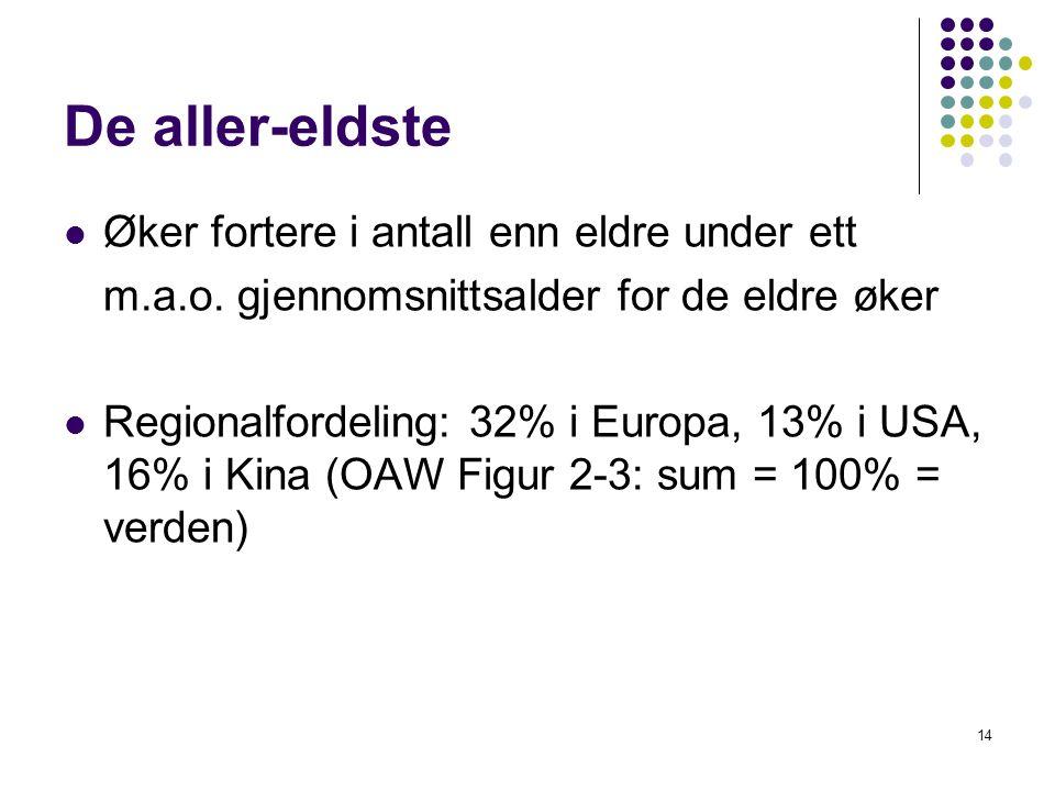 De aller-eldste Øker fortere i antall enn eldre under ett m.a.o.