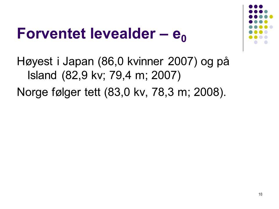 18 Forventet levealder – e 0 Høyest i Japan (86,0 kvinner 2007) og på Island (82,9 kv; 79,4 m; 2007) Norge følger tett (83,0 kv, 78,3 m; 2008).