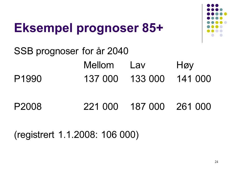 Eksempel prognoser 85+ SSB prognoser for år 2040 MellomLavHøy P1990137 000133 000141 000 P2008221 000187 000261 000 (registrert 1.1.2008: 106 000) 24