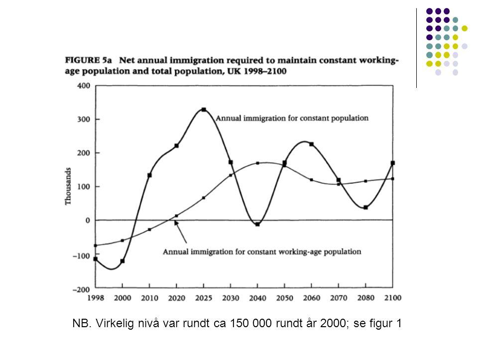 NB. Virkelig nivå var rundt ca 150 000 rundt år 2000; se figur 1