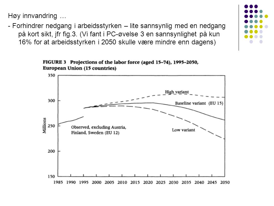 Høy innvandring … - Forhindrer nedgang i arbeidsstyrken – lite sannsynlig med en nedgang på kort sikt, jfr fig.3.