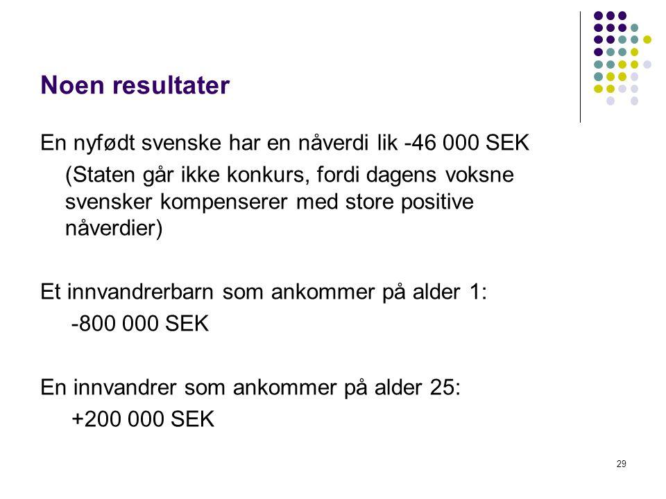 Noen resultater En nyfødt svenske har en nåverdi lik -46 000 SEK (Staten går ikke konkurs, fordi dagens voksne svensker kompenserer med store positive nåverdier) Et innvandrerbarn som ankommer på alder 1: -800 000 SEK En innvandrer som ankommer på alder 25: +200 000 SEK 29