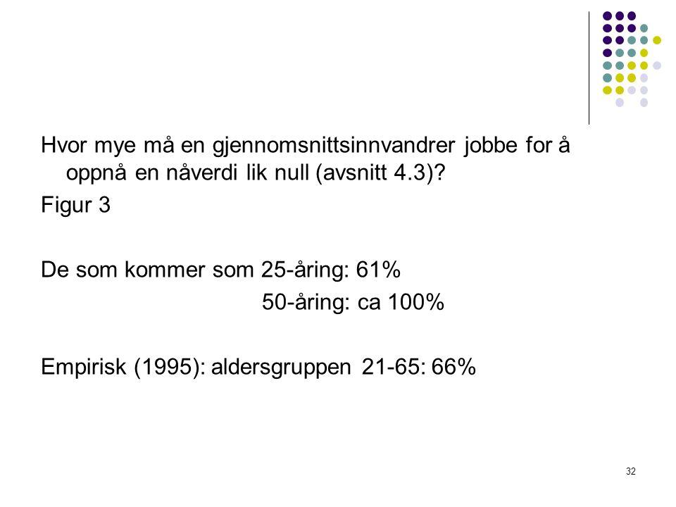Hvor mye må en gjennomsnittsinnvandrer jobbe for å oppnå en nåverdi lik null (avsnitt 4.3).