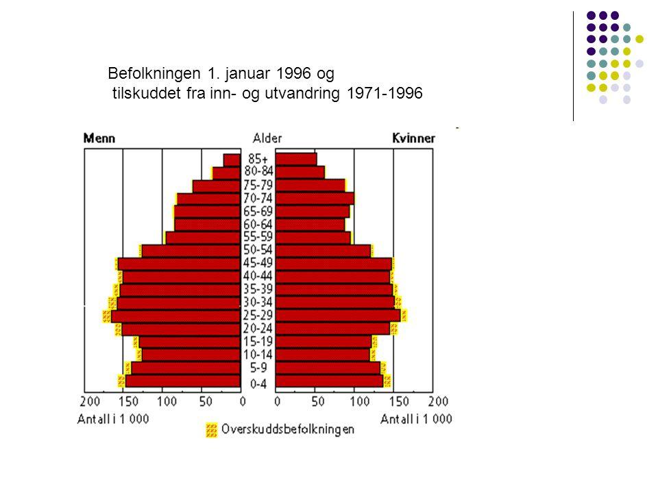 Befolkningen 1. januar 1996 og tilskuddet fra inn- og utvandring 1971-1996