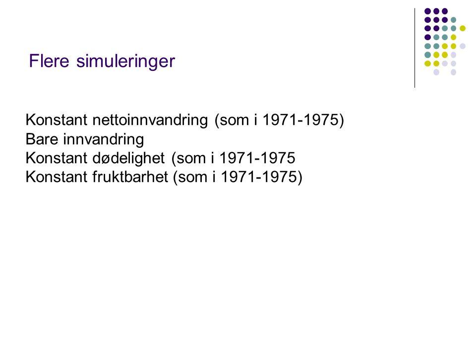 Flere simuleringer Konstant nettoinnvandring (som i 1971-1975) Bare innvandring Konstant dødelighet (som i 1971-1975 Konstant fruktbarhet (som i 1971-1975)