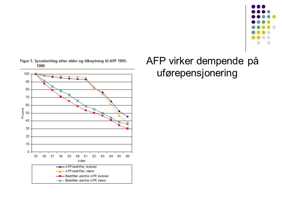 AFP virker dempende på uførepensjonering