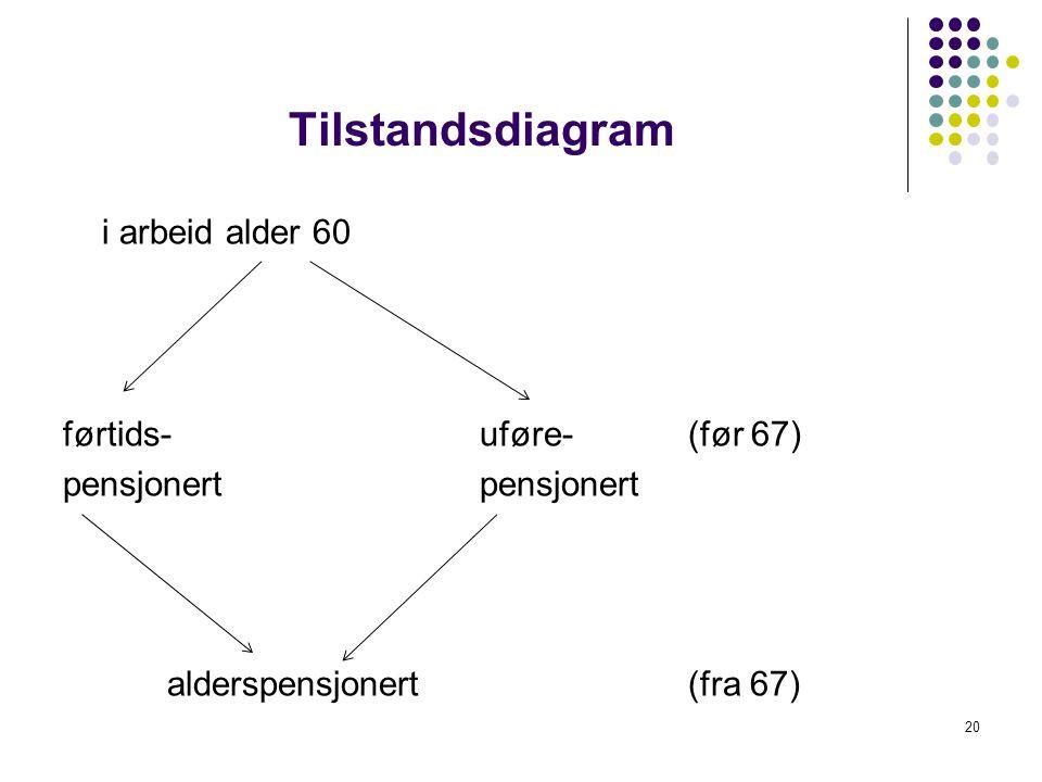 Tilstandsdiagram i arbeid alder 60 førtids-uføre-(før 67)pensjonert alderspensjonert(fra 67) 20