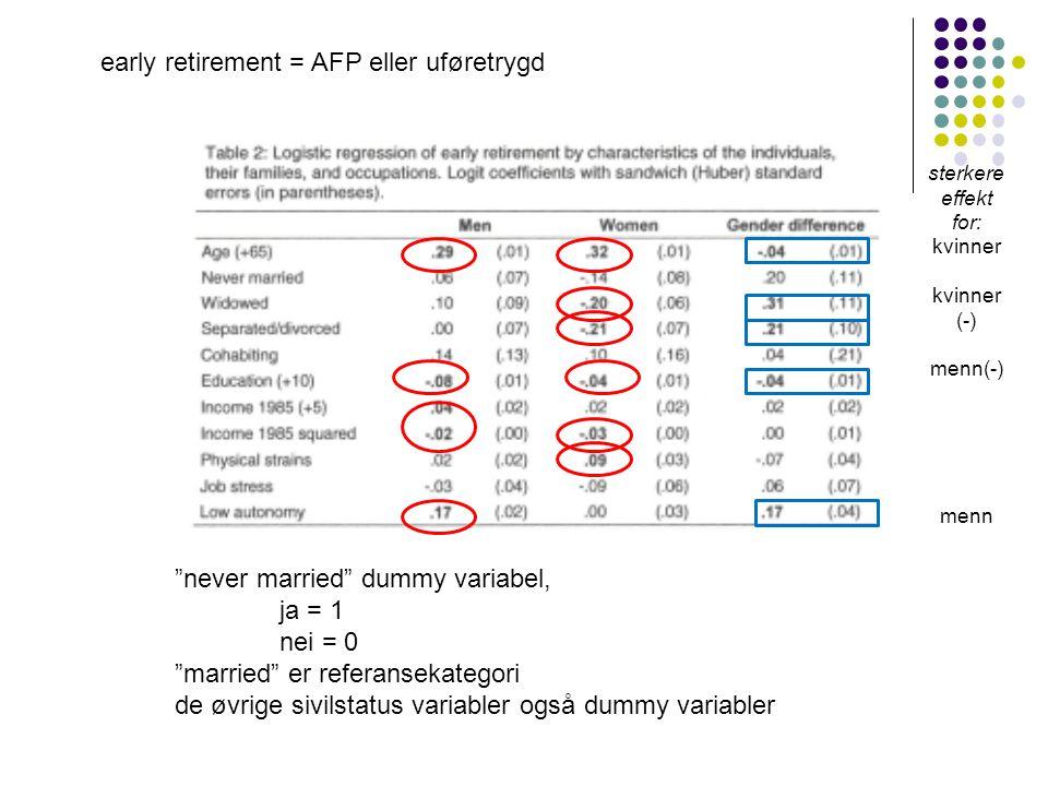 """""""never married"""" dummy variabel, ja = 1 nei = 0 """"married"""" er referansekategori de øvrige sivilstatus variabler også dummy variabler sterkere effekt for"""