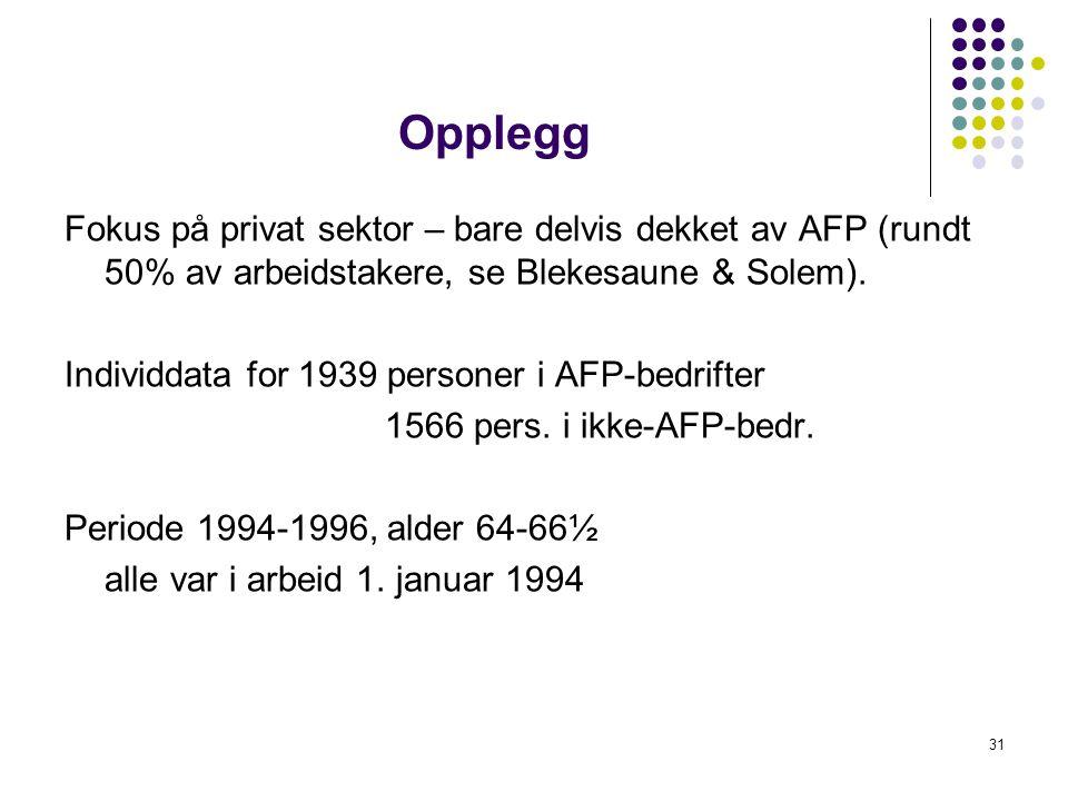 Opplegg Fokus på privat sektor – bare delvis dekket av AFP (rundt 50% av arbeidstakere, se Blekesaune & Solem). Individdata for 1939 personer i AFP-be