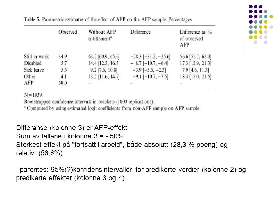 """Differanse (kolonne 3) er AFP-effekt Sum av tallene i kolonne 3 = - 50% Sterkest effekt på """"fortsatt i arbeid"""", både absolutt (28,3 % poeng) og relati"""