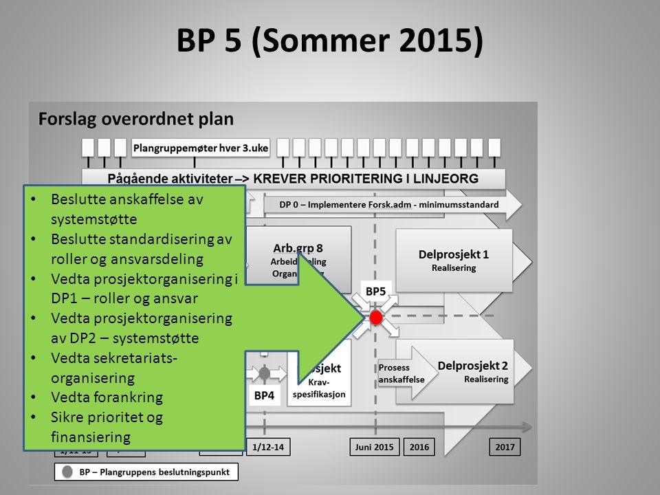 BP 5 (Sommer 2015) Beslutte anskaffelse av systemstøtte Beslutte standardisering av roller og ansvarsdeling Vedta prosjektorganisering i DP1 – roller