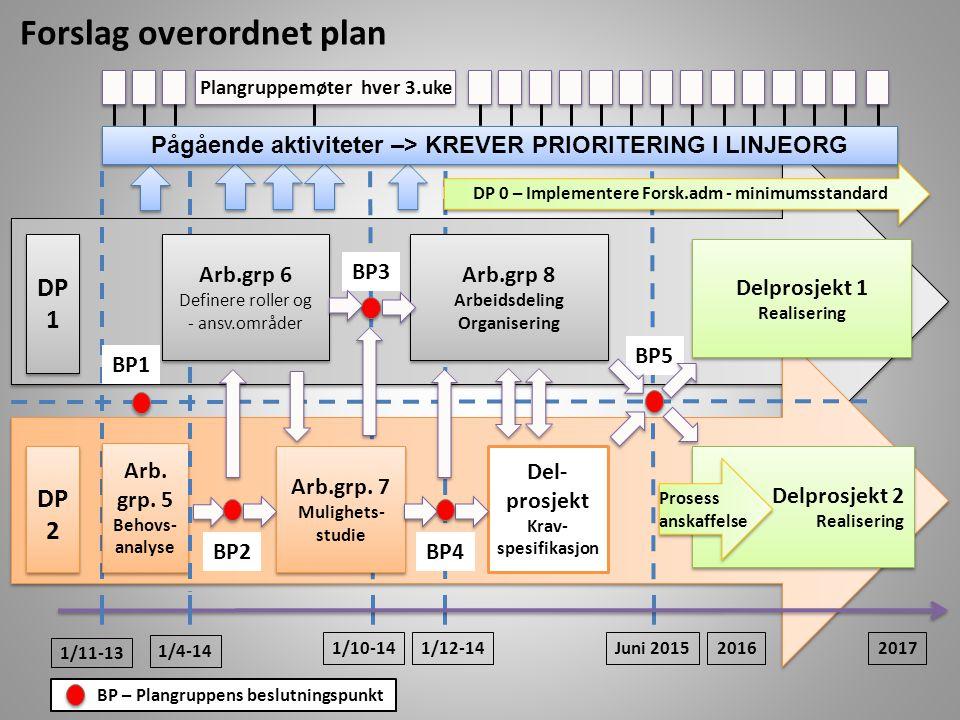 DP 1 DP 1 DP 2 DP 2 1/11-13 1/4-14 Arb.grp. 7 Mulighets- studie Arb.grp. 7 Mulighets- studie Delprosjekt 2 Realisering Del- prosjekt Krav- spesifikasj