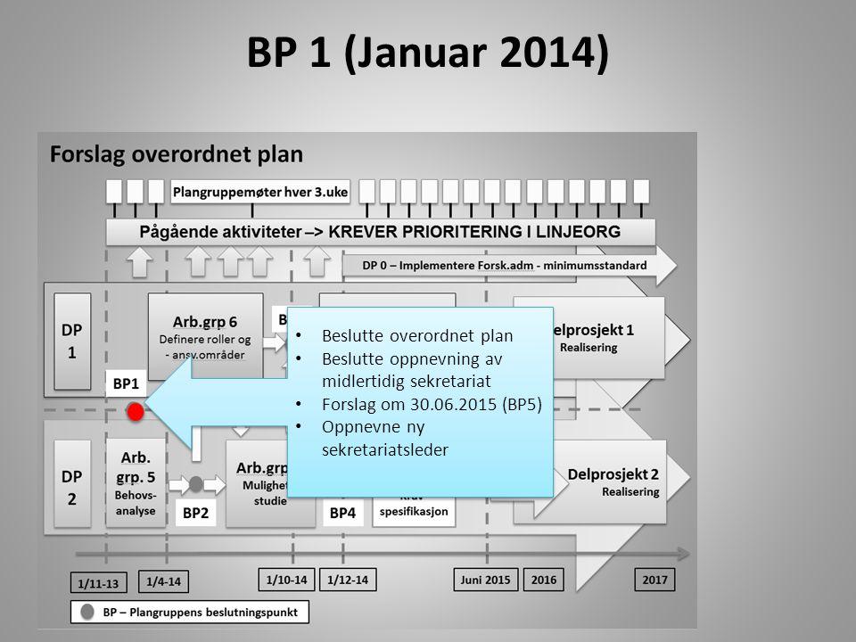 BP 1 (Januar 2014) Beslutte overordnet plan Beslutte oppnevning av midlertidig sekretariat Forslag om 30.06.2015 (BP5) Oppnevne ny sekretariatsleder B