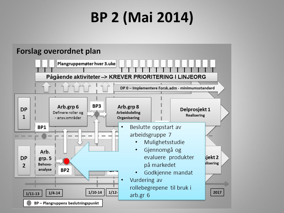 BP 2 (Mai 2014) Beslutte oppstart av arbeidsgruppe 7 Mulighetsstudie Gjennomgå og evaluere produkter på markedet Godkjenne mandat Vurdering av rollebe