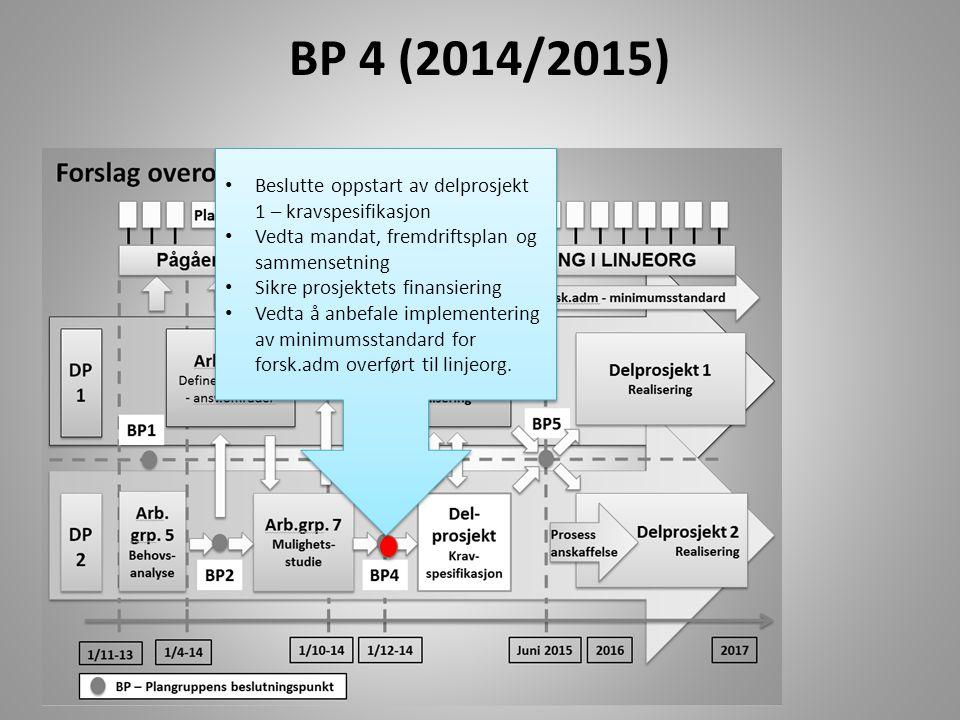 BP 5 (Sommer 2015) Beslutte anskaffelse av systemstøtte Beslutte standardisering av roller og ansvarsdeling Vedta prosjektorganisering i DP1 – roller og ansvar Vedta prosjektorganisering av DP2 – systemstøtte Vedta sekretariats- organisering Vedta forankring Sikre prioritet og finansiering