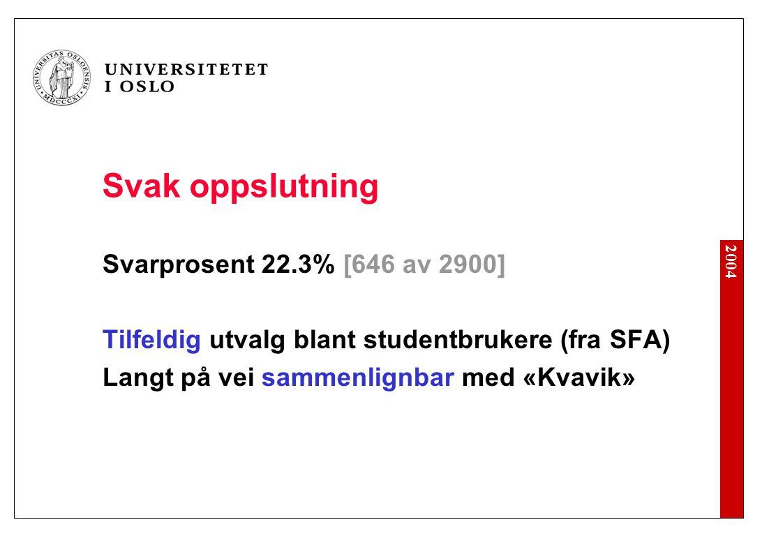 2004 Svak oppslutning Svarprosent 22.3% [646 av 2900] Tilfeldig utvalg blant studentbrukere (fra SFA) Langt på vei sammenlignbar med «Kvavik»