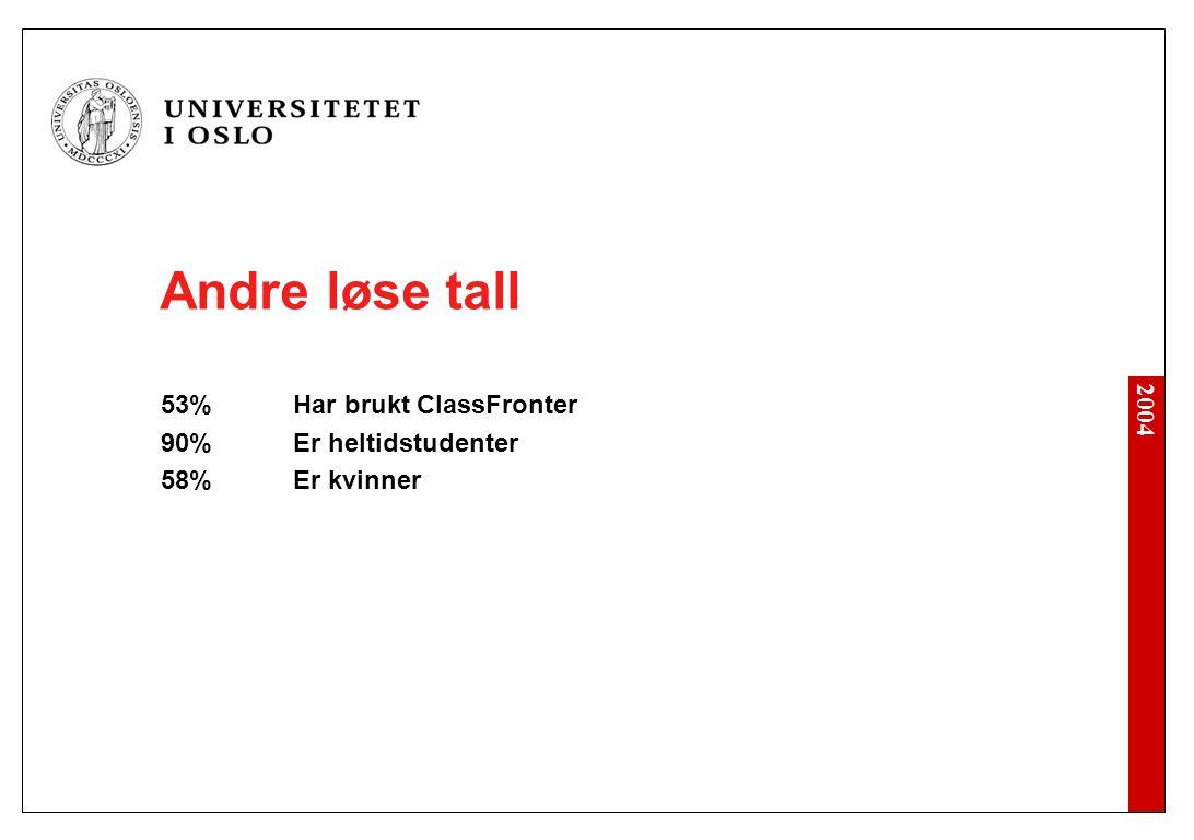 Andre løse tall 53% Har brukt ClassFronter 90% Er heltidstudenter 58% Er kvinner