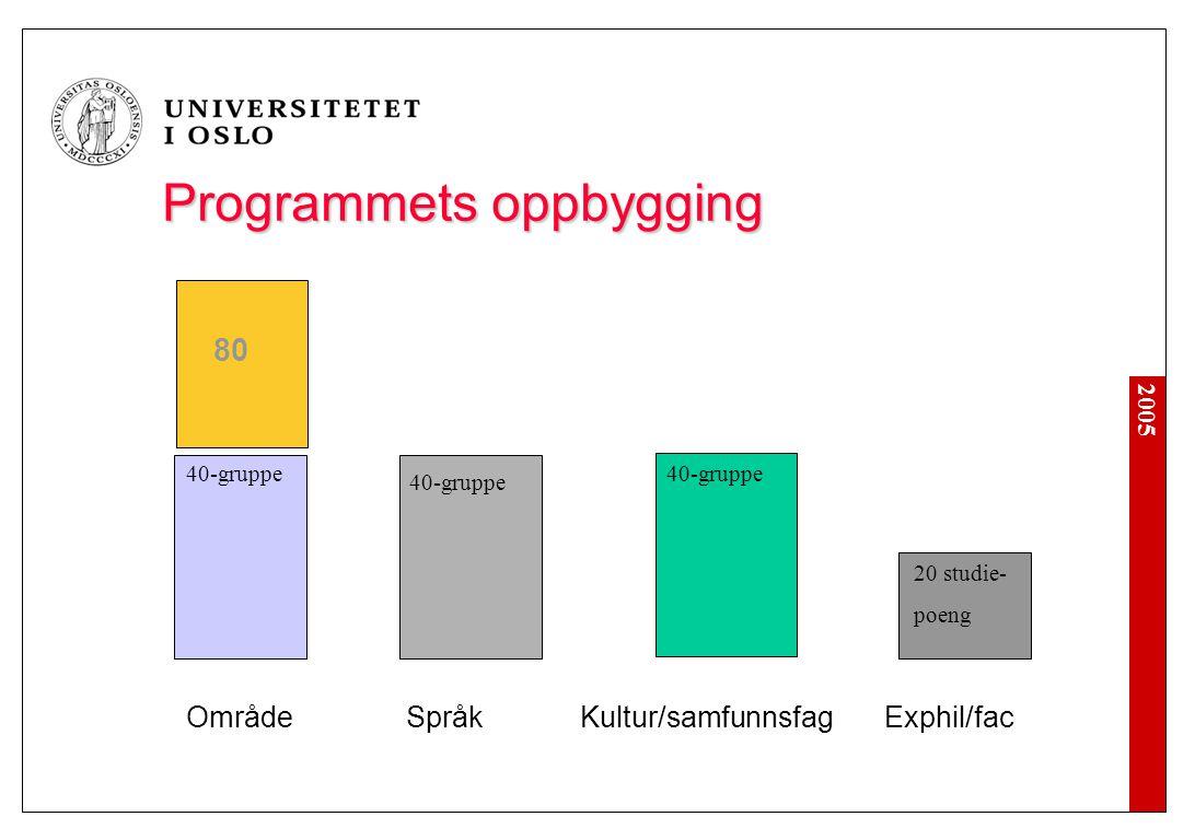 2005 Programmets oppbygging Område Språk Kultur/samfunnsfagExphil/fac 80 40-gruppe 20 studie- poeng 40-gruppe