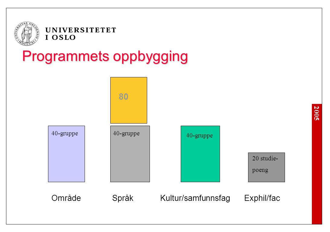 2005 Programmets oppbygging Område Språk Kultur/samfunnsfagExphil/fac 80 40-gruppe 20 studie- poeng