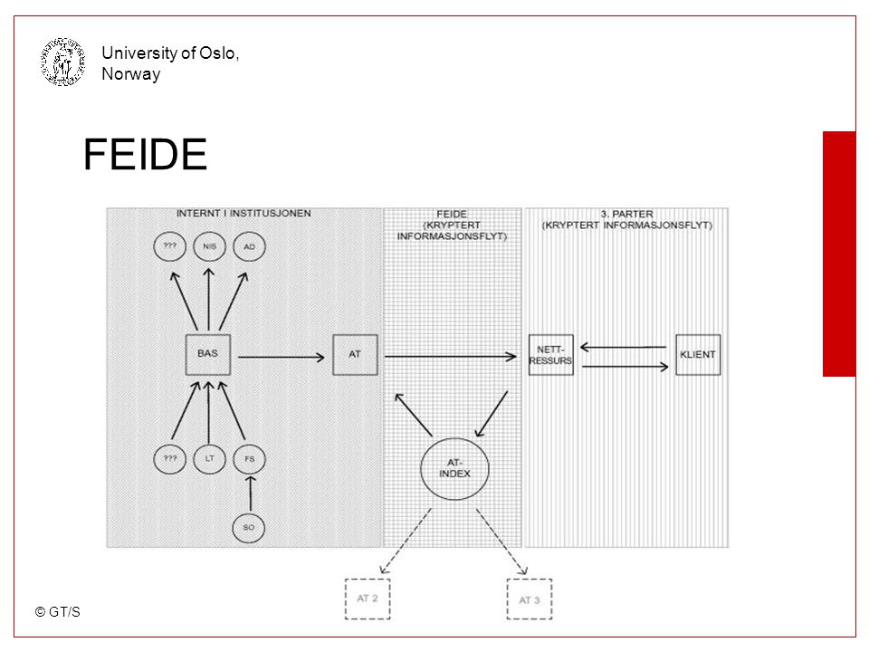 © GT/SAPP/USIT University of Oslo, Norway What is Cerebrum a OpenSource User administration system build by modules around a kernel Written in Python, using Oracle or postgresSQL as backend Sourcecode on http://sourceforge.net/projects/cerebrum/ http://sourceforge.net/projects/cerebrum/ Now in alpha-code, pilots running